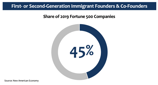 first or second gen immigrant founders